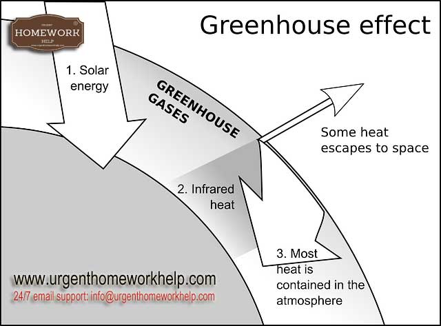 disadvantages of greenhouse effect